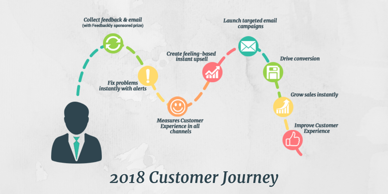 2018 Customer Journey