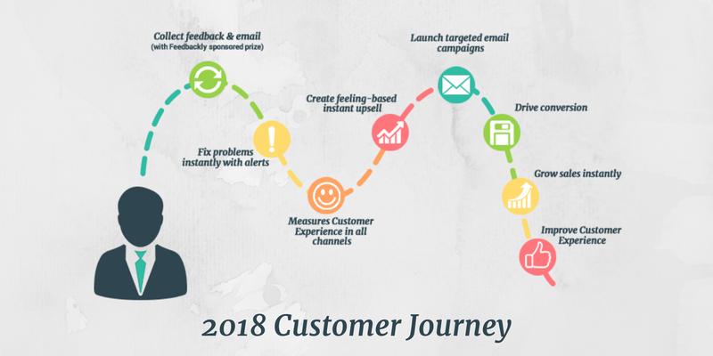 2018 Customer Journey