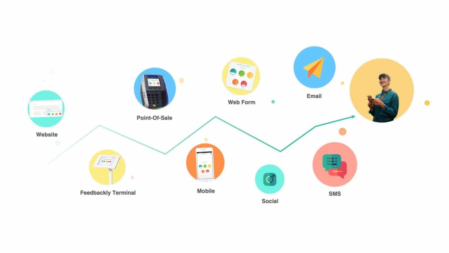 Feedbackly's omnichannel customer journey