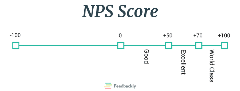 NPS Score Analysis