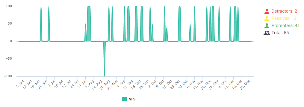 Feedbackly NPS Score